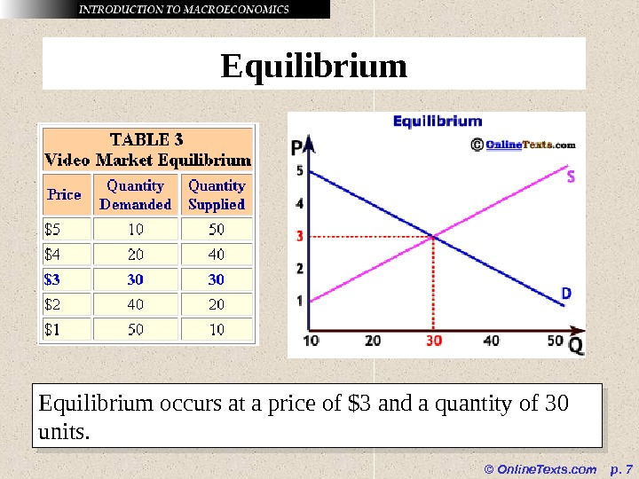 © Online. Texts. com  p.  7 Equilibrium occurs at a price of $3 and