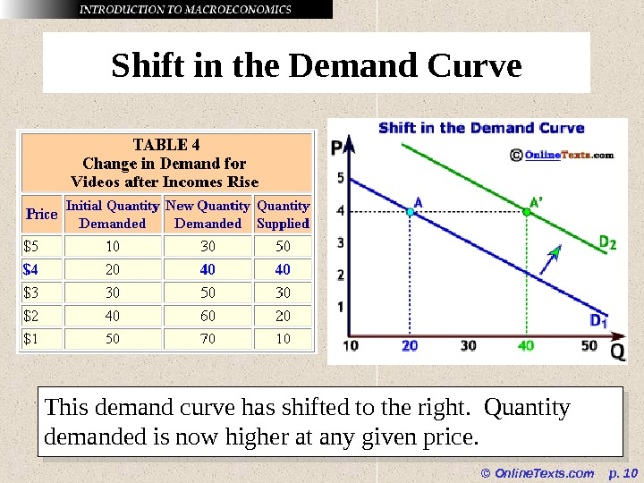 © Online. Texts. com  p.  10 Shift in the Demand Curve This demand curve