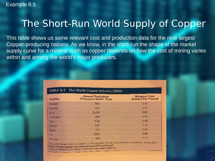 The Short-Run World Supply of Copper This table shows us some relevant cost and