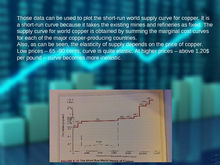 Those data can be used to plot the short-run world supply curve for copper.