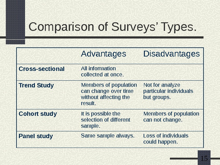 15 Comparison of Surveys' Types. Advantages Disadvantages Cross-sectional All information collected at once. Trend