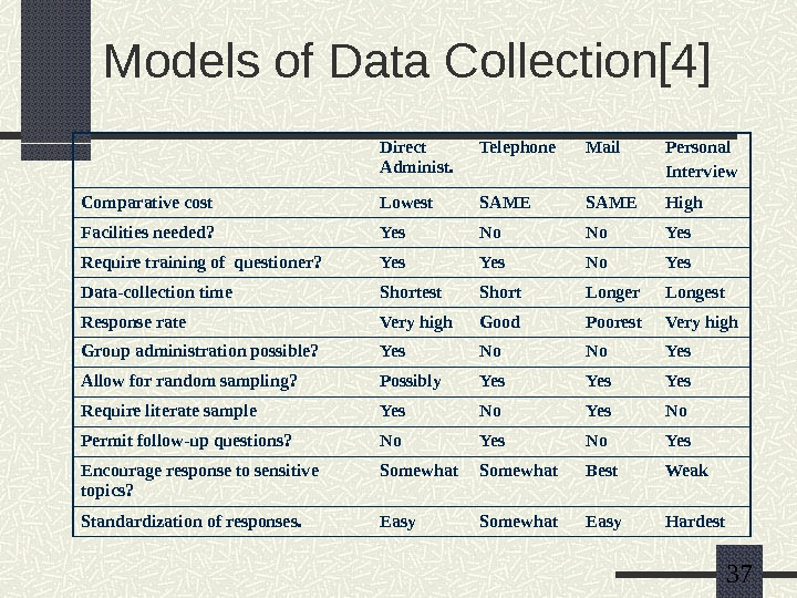 37 Models of Data Collection[4] Direct Administ. Telephone Mail Personal Interview Comparative cost Lowest