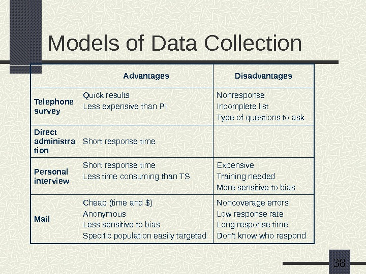 38 Models of Data Collection Advantages Disadvantages Telephone survey Quick results Less expensive than