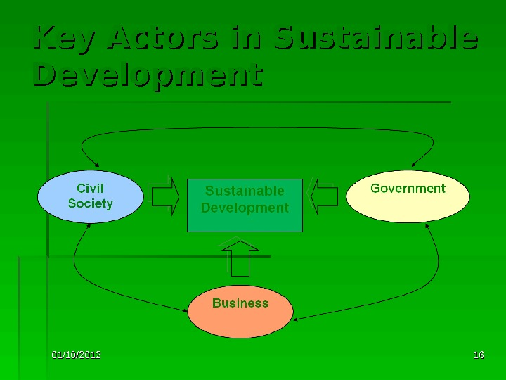 01/10/2012 1616 Key Actors in Sustainable Development