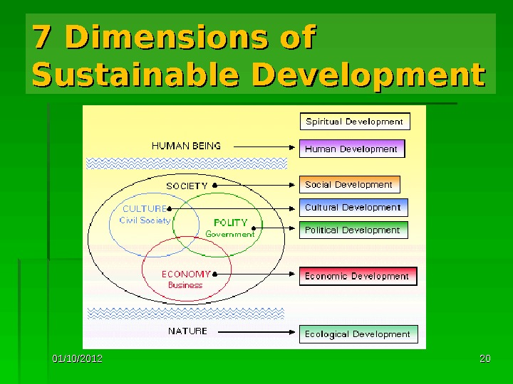 01/10/2012 20207 Dimensions of Sustainable Development
