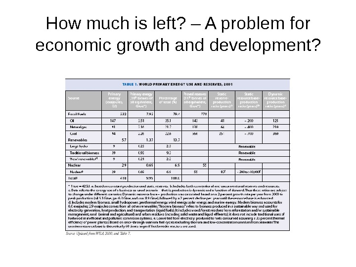 How much is left? – A problem for economic growth and development?