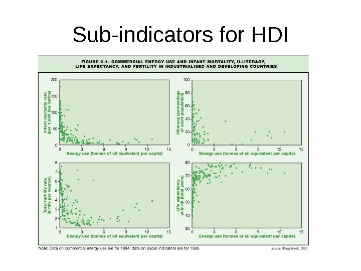 Sub-indicators for HDI