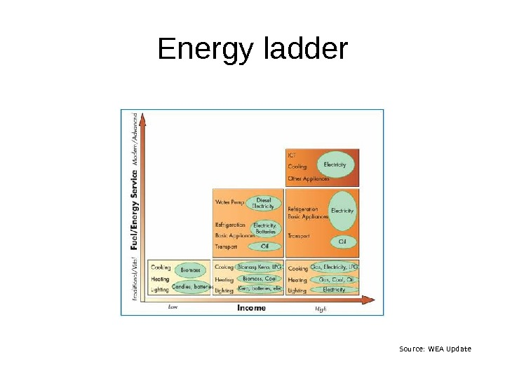 Energy ladder Source: WEA Update