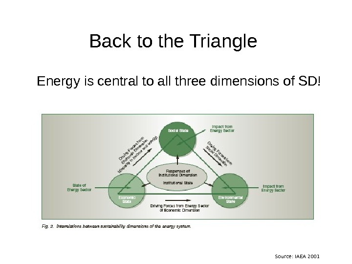 Back to the Triangle Energy is central to all three dimensions of SD! Source: IAEA 2001