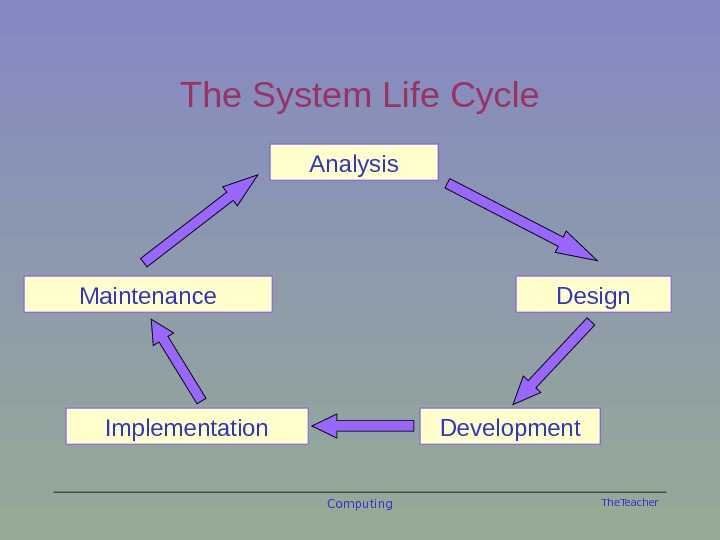The. Teacher Computing. The System Life Cycle Analysis Design Development. Implementation. Maintenance
