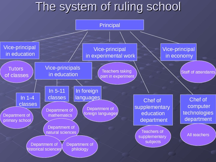 The system of ruling school Principal Vice-principal  in education Vice-principals in education Vice-principal