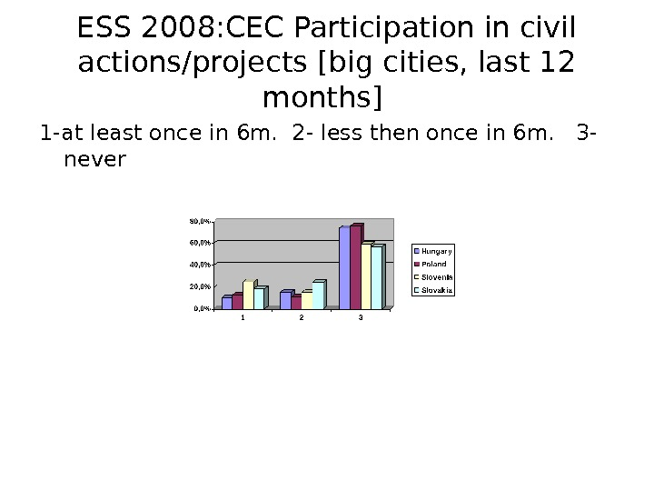 ESS 2008: CEC Participation in civil actions/projects [big cities, last 12 months] 1 -at least once