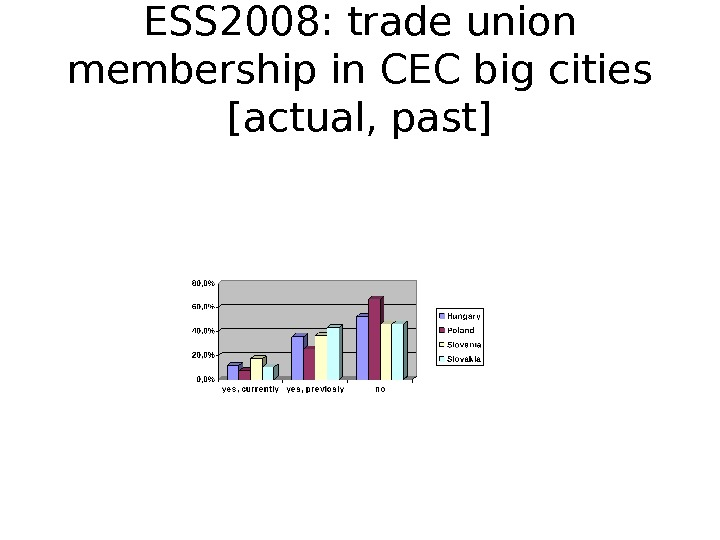 ESS 2008: trade union membership in CEC big cities [actual, past]