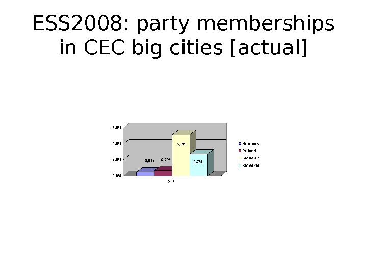 ESS 2008: party memberships in CEC big cities [actual]