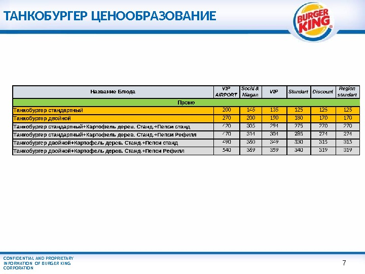 CONFIDENTIAL AND PROPRIETARY INFORMATION OF BURGER KING CORPORATION ТАНКОБУРГЕР ЦЕНООБРАЗОВАНИЕ 7