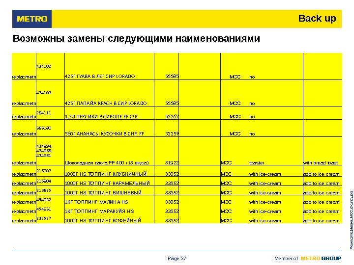 M ETRO Cash & Carry Russia Member of Powerpoint_Master_MCC_Country. pot. Page 37 Возможны замены следующими наименованиями