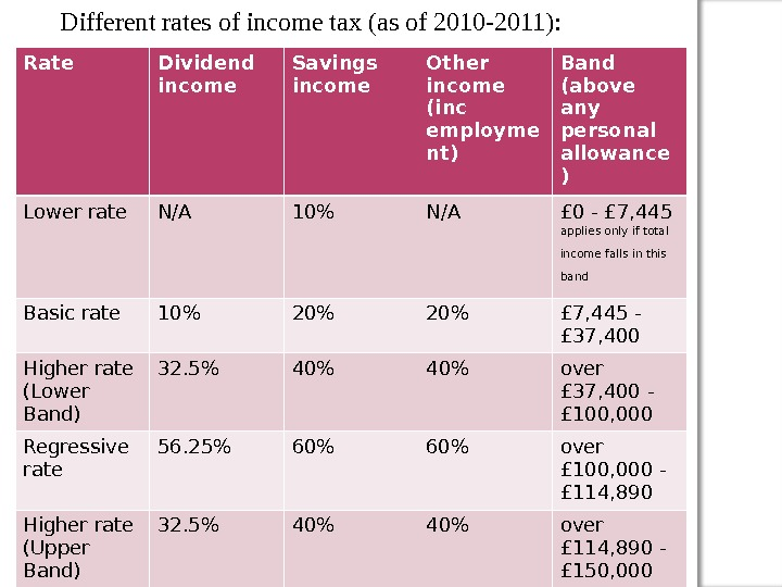 Rate Dividend income Savings income Other income (inc employme nt) Band (above any personal allowance )