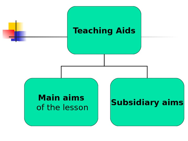 Teaching Aids Main aims  of the lesson Subsidiary aims
