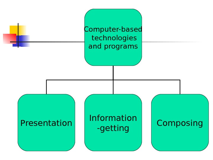 Computer-based  technologies  and programs Presentation Information -getting Composing