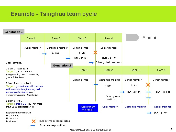 Copyright © 2008 Sh. ARE. All Rights Reserved 4 Example - Tsinghua team cycle Sem 1