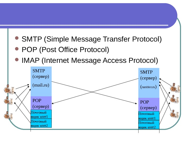SMTP ( Simple Message Transfer Protocol )  POP ( Post Office Protocol )