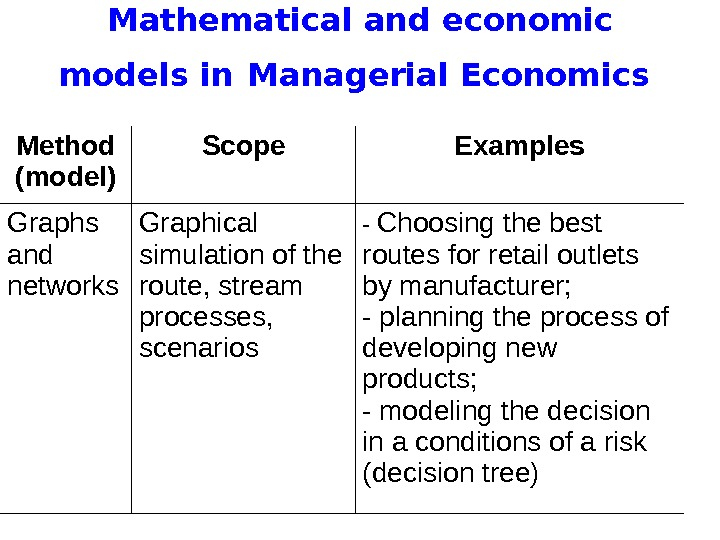 Mathematical and economic models in  Managerial Economics Method (model) Scope Examples Graphs and