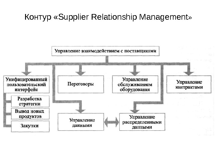 Контур  «Supplier Relationship Management »