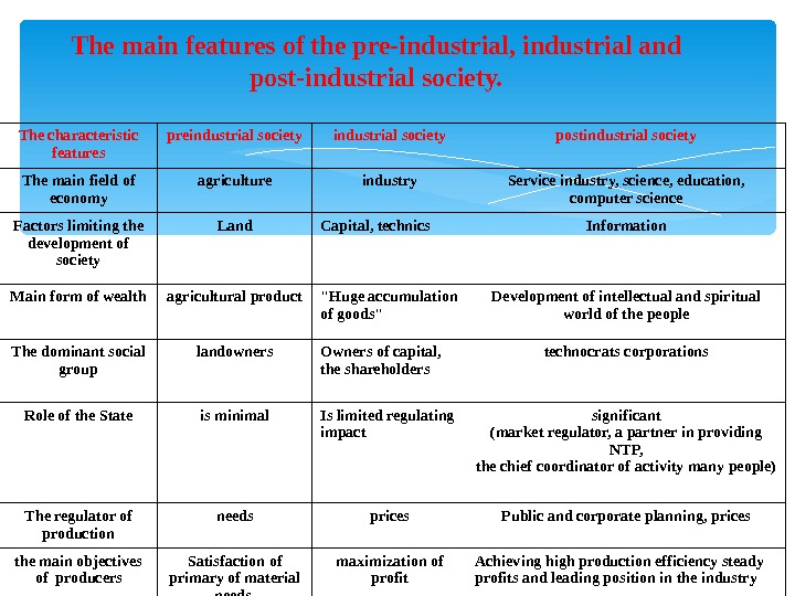 The main features of the pre-industrial, industrial and post-industrial society. The characteristic features preindustrial society postindustrial
