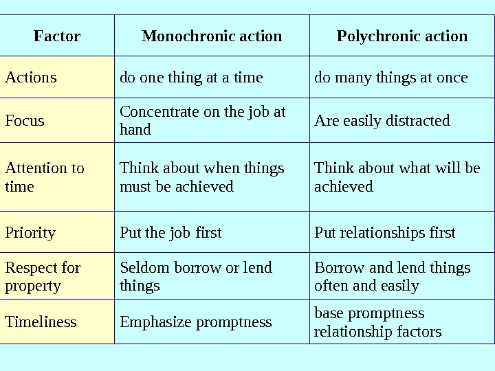 Factor Monochronicaction Polychronicaction Actions do one thing at a time do many things at once Focus