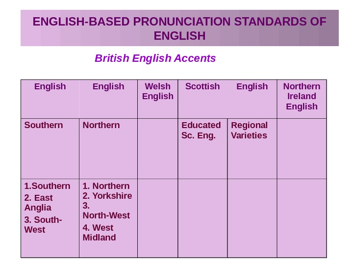 ENGLISH-BASED PRONUNCIATION STANDARDS OF ENGLISH British English Accents English Welsh English Scottish English Northern