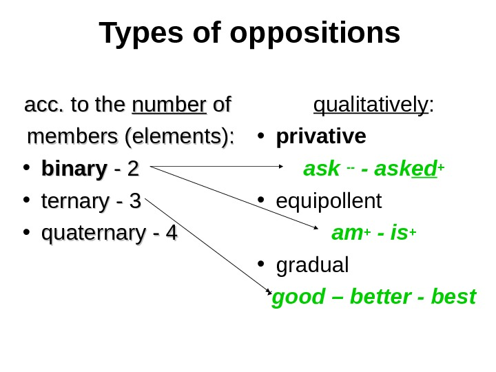 Types of oppositions acc. to the number of of members (elements):  • binary - 2
