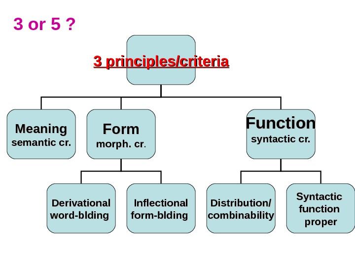 3 or 5 ? 3 principles/criteria Meaning semantic cr. Form morph. cr. . Function syntactic cr.