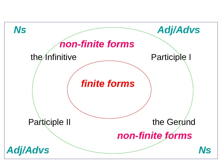 Ns      Adj/Advs     non-finite forms