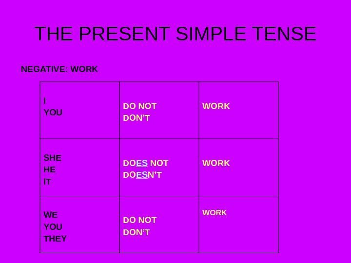 THE PRESENT SIMPLE TENSE NEGATIVE: WORK I YOU DO NOT DON'T WORK SHE HE