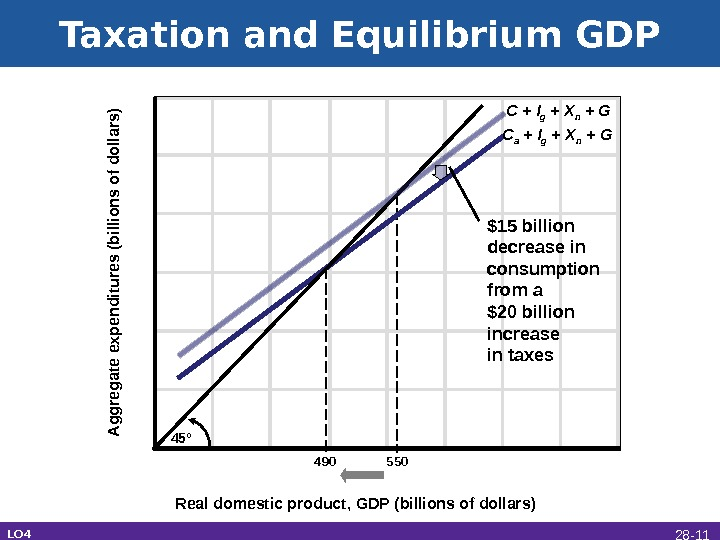 Taxation and Equilibrium GDP 45°       490   550