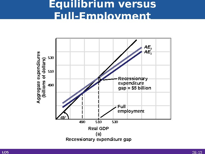 Equilibrium versus Full-Employment Real GDP (a) Recessionary expenditure gap. A ggregate expenditures (billions of dollars)530 510