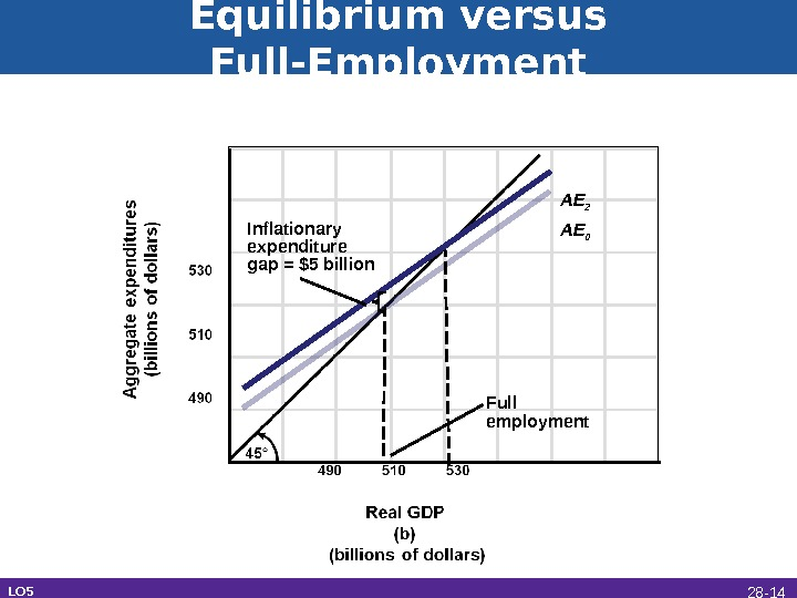 Equilibrium versus Full-Employment AE 0 AE 2 Full employment. Inflationary expenditure gap = $5 billion LO