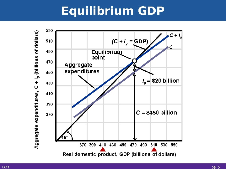 Equilibrium GDP C I g  = $20 billion. Aggregate expenditures C = $450 billion C
