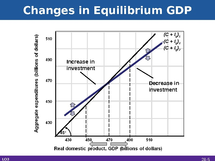 Changes in Equilibrium GDP Increase in investment (C + I g ) 0 Decrease in investment
