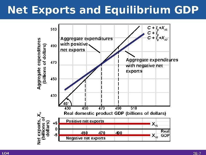 Net Exports and Equilibrium GDP Aggregate expenditures with positive net exports C + I g Aggregate
