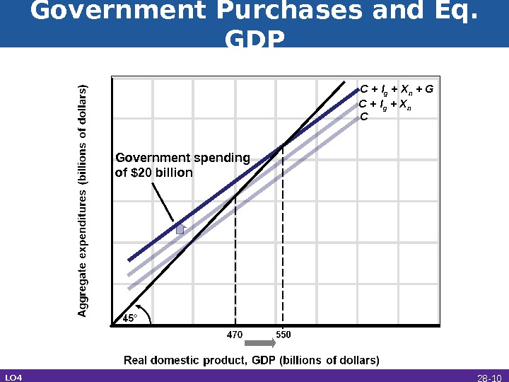 Government Purchases and Eq.  GDP C Government spending of $20 billion C + I g