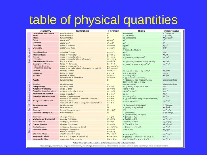 table of physical quantities
