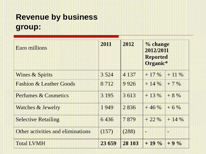 Revenue by business group: Euro millions 2011 2012  change 2012/2011 Reported Organic* Wines