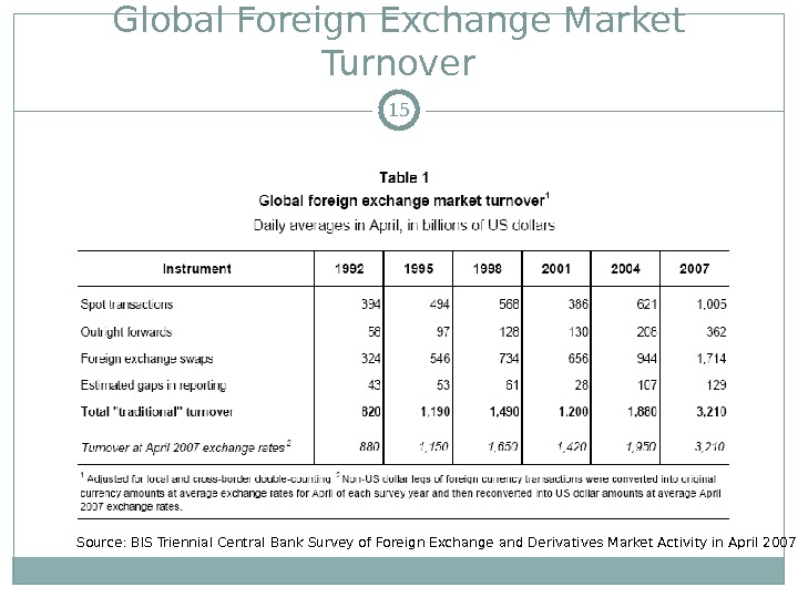 Global Foreign Exchange Market Turnover Source: BIS Triennial Central Bank Survey of Foreign Exchange and Derivatives