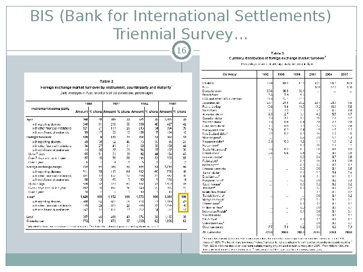 BIS (Bank for International Settlements) Triennial Survey… 16