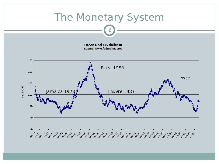 The Monetary System Jamaica 1978 Plaza 1985 Louvre 1987 ? ? 6