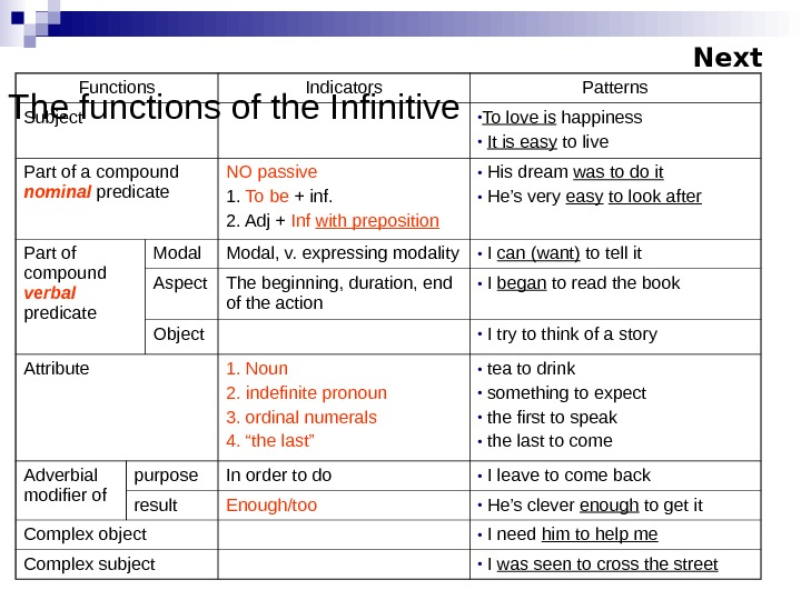 The functions of the Infinitive Functions Indicators Patterns Subject • To love is happiness