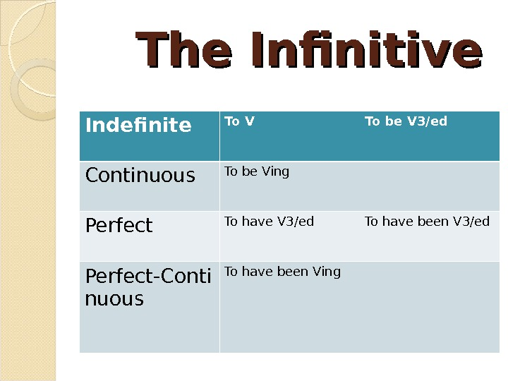 The Infinitive Indefinite To V To be V 3/ed Continuous To be Ving Perfect To have