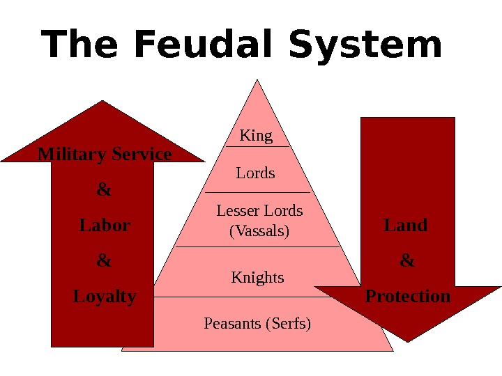 The Feudal System King Lords Lesser Lords (Vassals) Knights Peasants (Serfs)Military Service & Labor & Loyalty