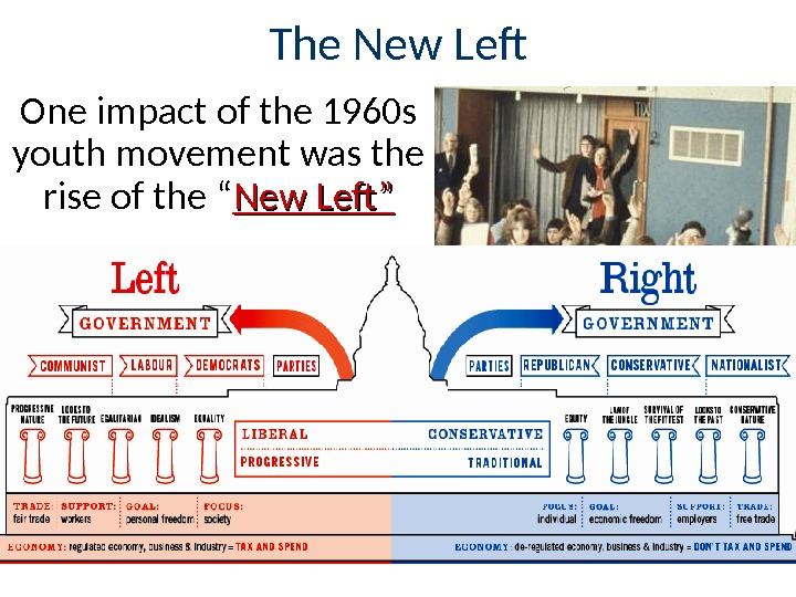 The New Lef One impact of the 1960 s youth movement was the rise of the